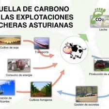 El IES de Luces (Colunga) acoge la presentación de un estudio sobre la huella de carbono en las explotaciones lecheras