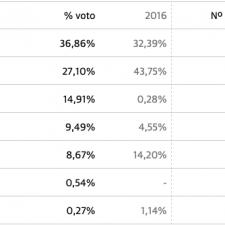 El PSOE gana en el concejo de Amieva con casi el 37% de los votos