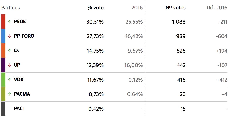 En Cangas de Onís también gana el PSOE con el 30,51% de los votos
