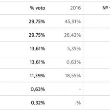 Empate exacto entre PP-Foro y PSOE en el concejo de Caravia