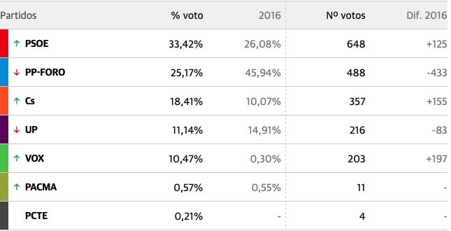 El PSOE también gana en el concejo de Colunga con el 33% de los votos
