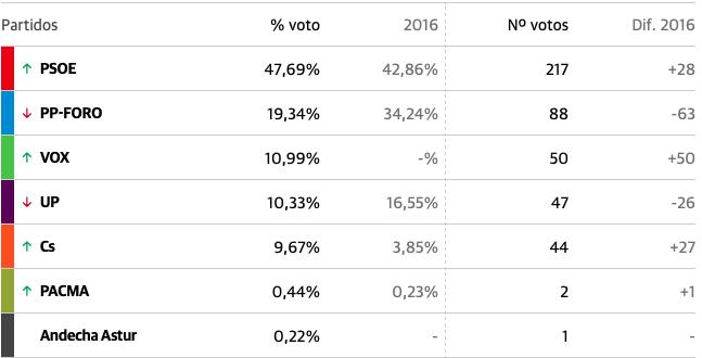 El PSOE vuelve a ganar en Onís con el 47% de los votos