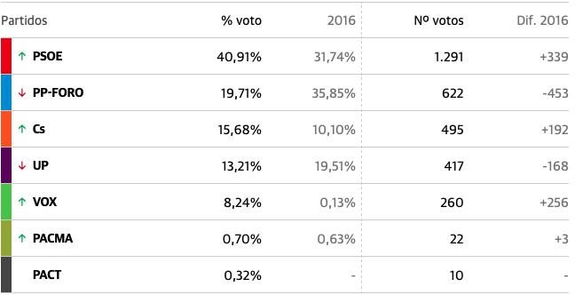 El PSOE sube nueve puntos en Parres y recupera la hegemonía en el concejo