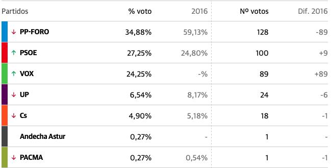 La coalición PP-Foro vuelve a ganar en Peñamellera Alta con el 34,88%