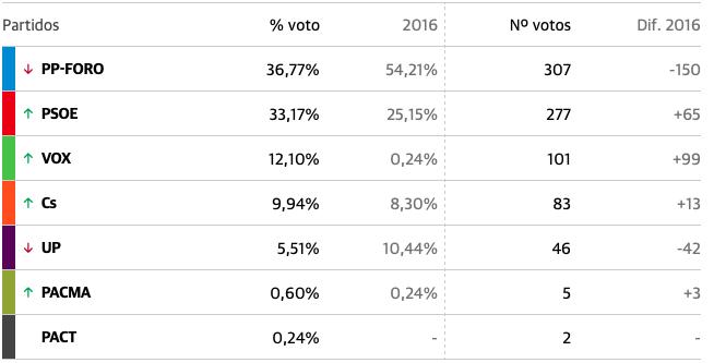 La coalición PP-Foro vuelve a ganar en Peñamellera Baja