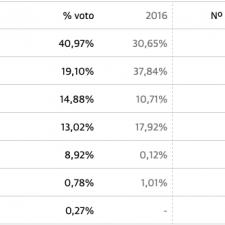 Triunfo del PSOE en Piloña con el 40% de los votos