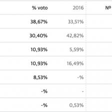 Ponga, otro triunfo socialista con el 38% de los votos