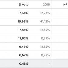 El PSOE también gana en Ribadedeva con el 37,64% de los votos