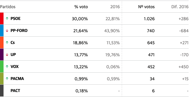 El PSOE logra el 30% de los votos en Ribadesella y supera a PP-Foro