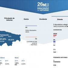 Ciudadanos se queda a 253 votos de su primer diputado en el oriente de Asturias
