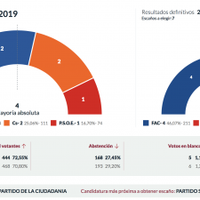 El Centro-Derecha arrasa en Amieva con Foro Asturias como fuerza mas votada