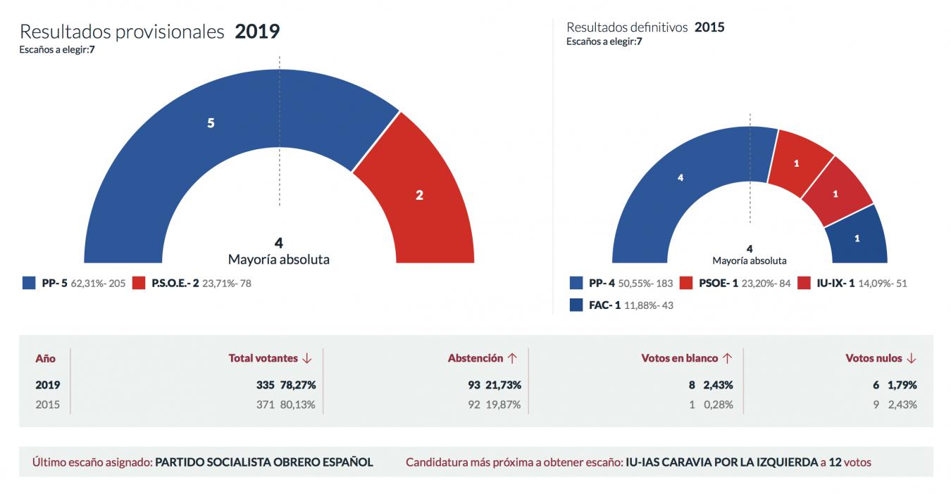 El Partido Popular vuelve a ganar en Caravia aumentando su mayoría absoluta