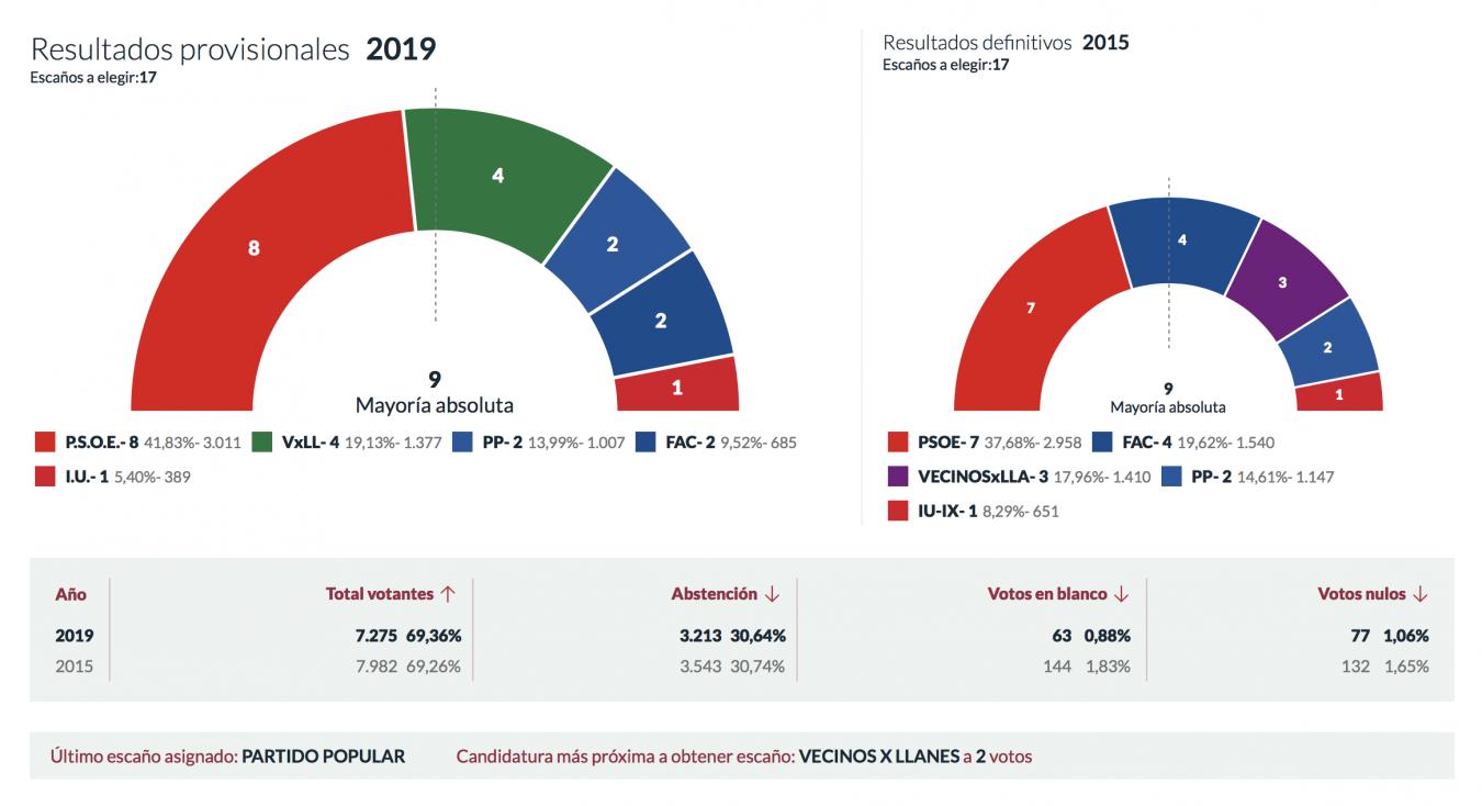 Herrero (PSOE) buscará los apoyos necesarios para gobernar en Llanes cumpliendo con el mandato de las urnas