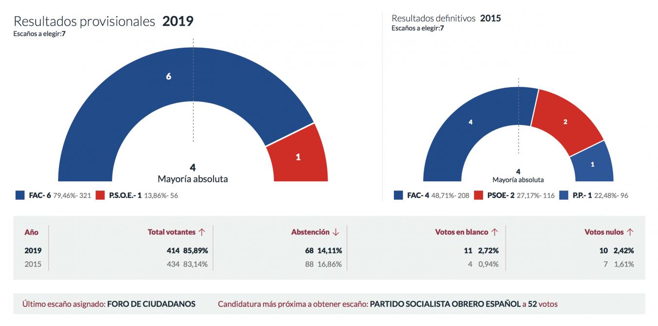 Foro Asturias gana en Peñamellera Alta aumentando su mayoría absoluta