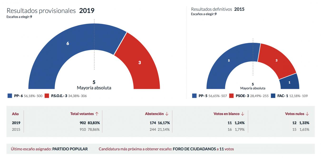 José Manuel Fernández aumenta la mayoría absoluta del PP en Peñamellera Baja
