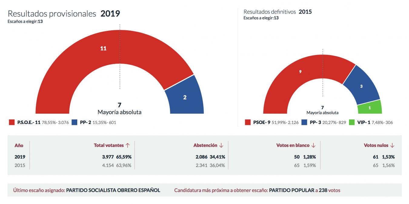 El PSOE de Iván Allende arrasa en Piloña aumentando su mayoría absoluta hasta los once concejales