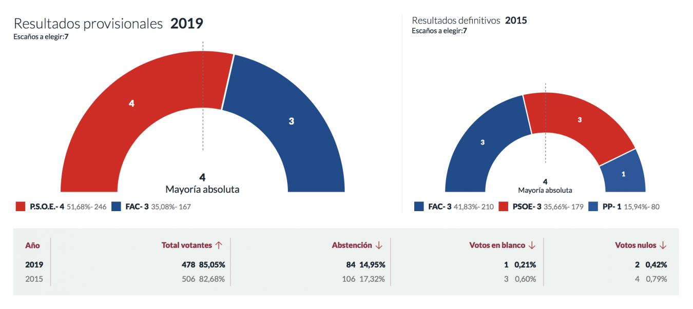 El PSOE de Marta Alonso gana en Ponga y logra la mayoría absoluta