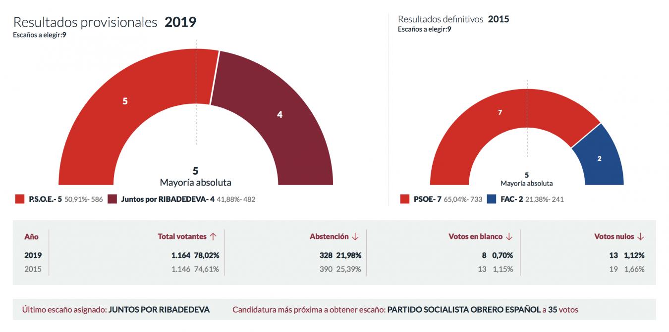 El PSOE también gana en Ribadedeva, pero perdiendo dos concejales