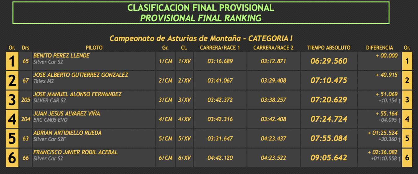 El piloto riosellano Benito Pérez, el mejor del Campeonato de Asturias en la Subida al Fito
