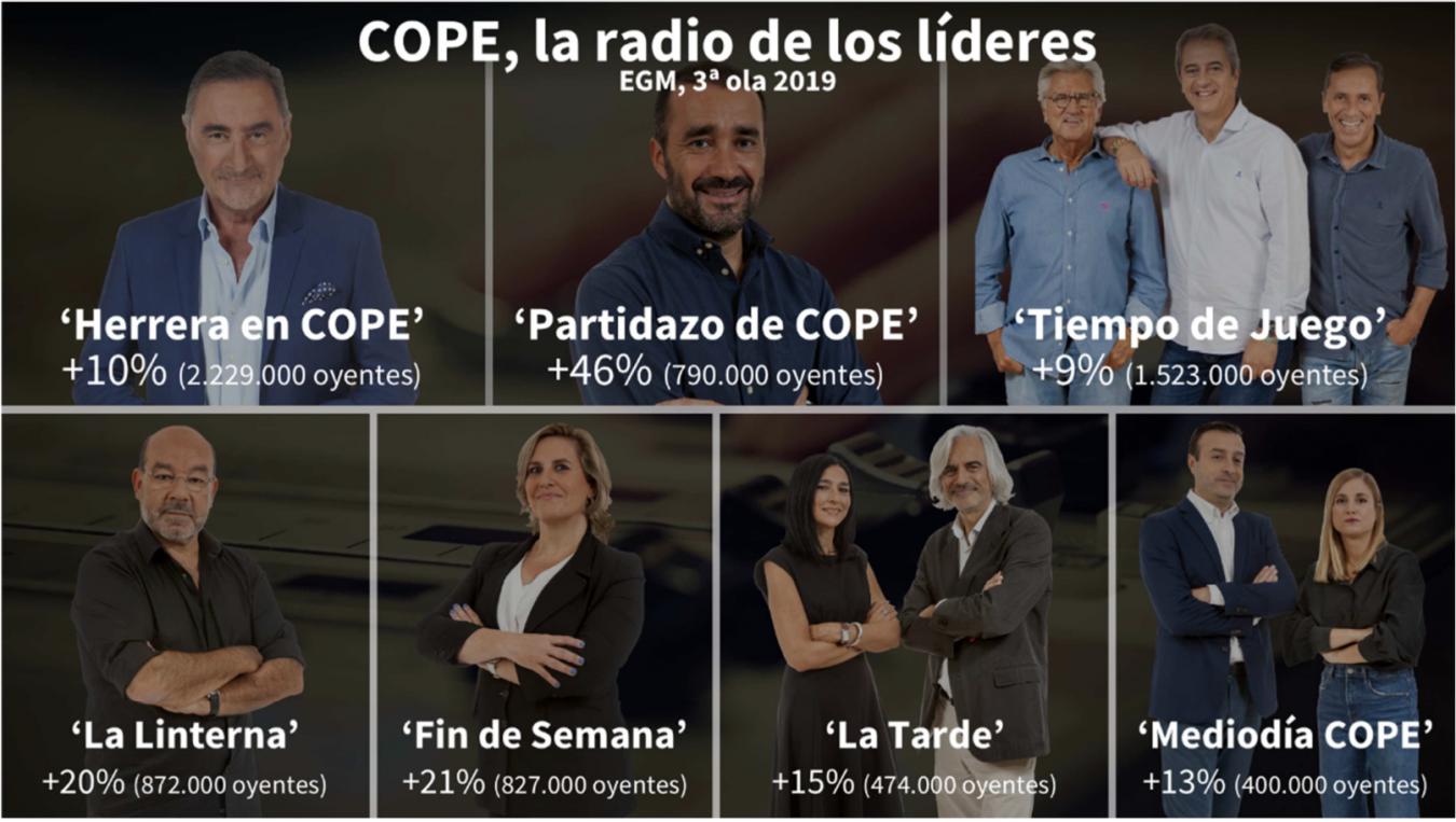 El Grupo COPE hace historia en España, Asturias y Ribadesella
