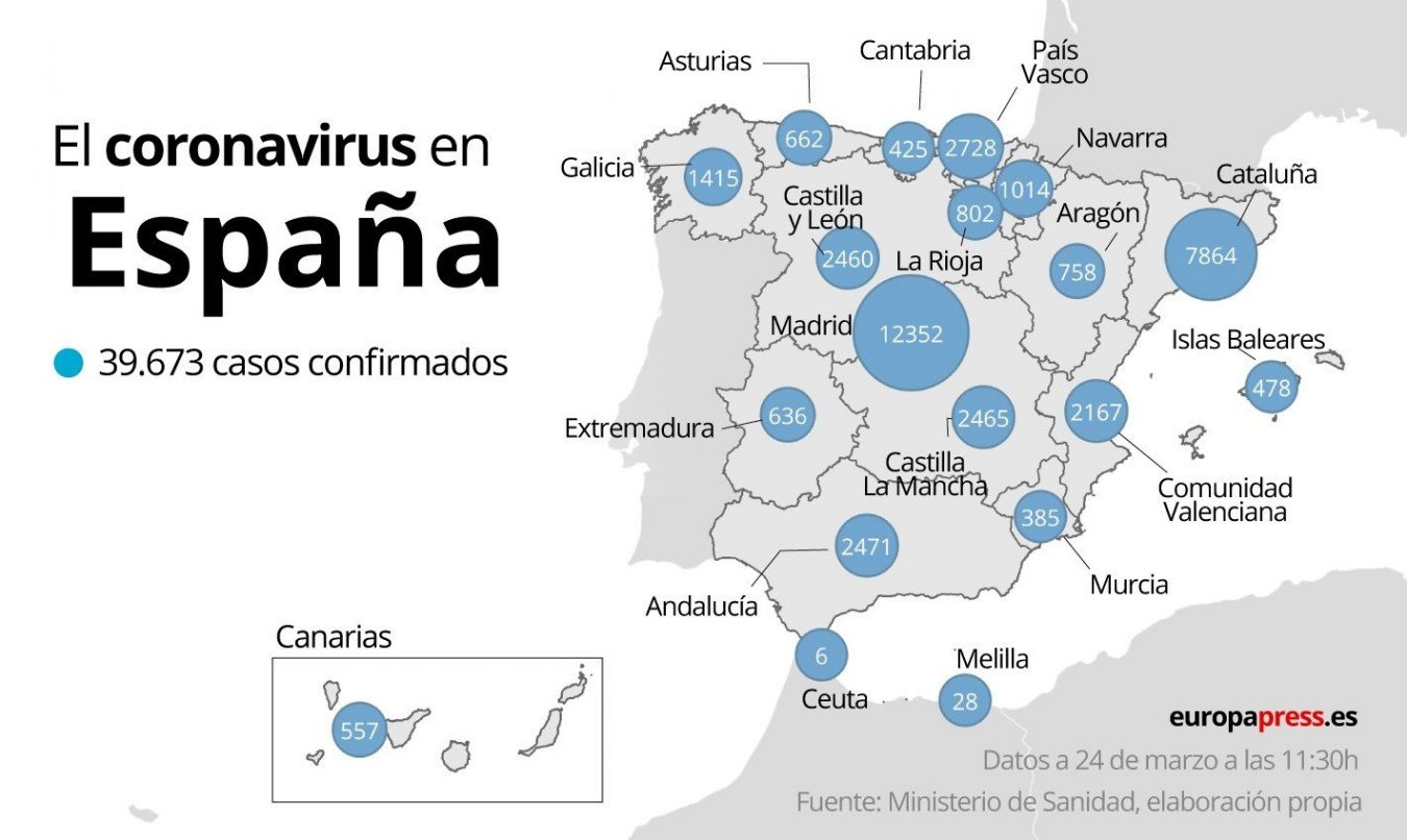 Asturias sube a 662 positivos en coronavirus, con 22 fallecidos