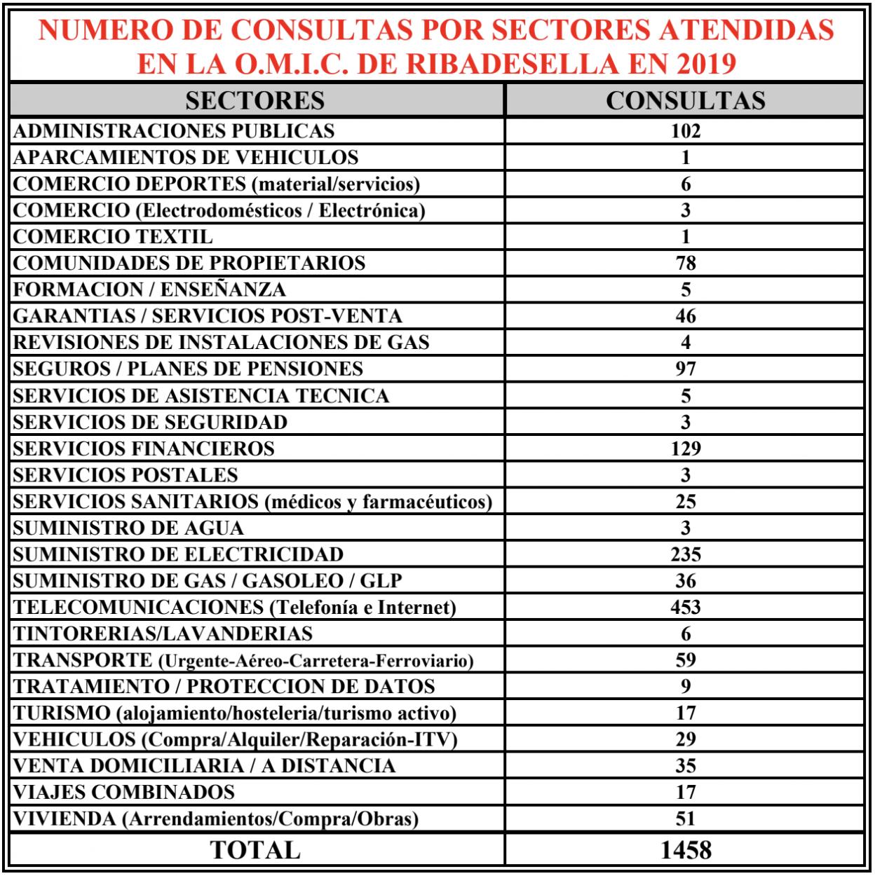 La OMIC de Ribadesella recibió 1.458 consultas y tramitó 241 denuncias y reclamaciones durante 2019