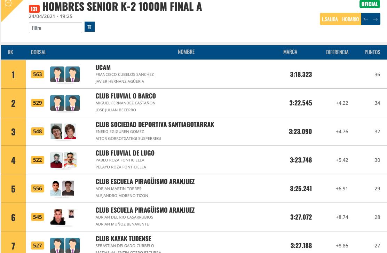 Siete medallas para los piragüistas asturianos en la primera jornada de la COPA España de Sprint Olímpico