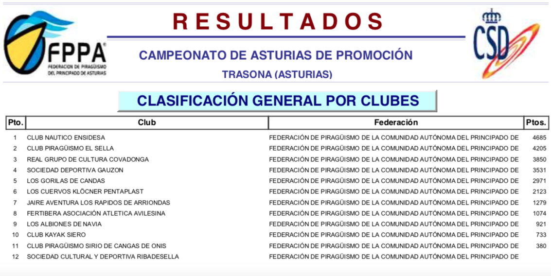 Tres títulos individuales y segundo puesto por equipos para El Sella en el Campeonato de Asturias de Promoción