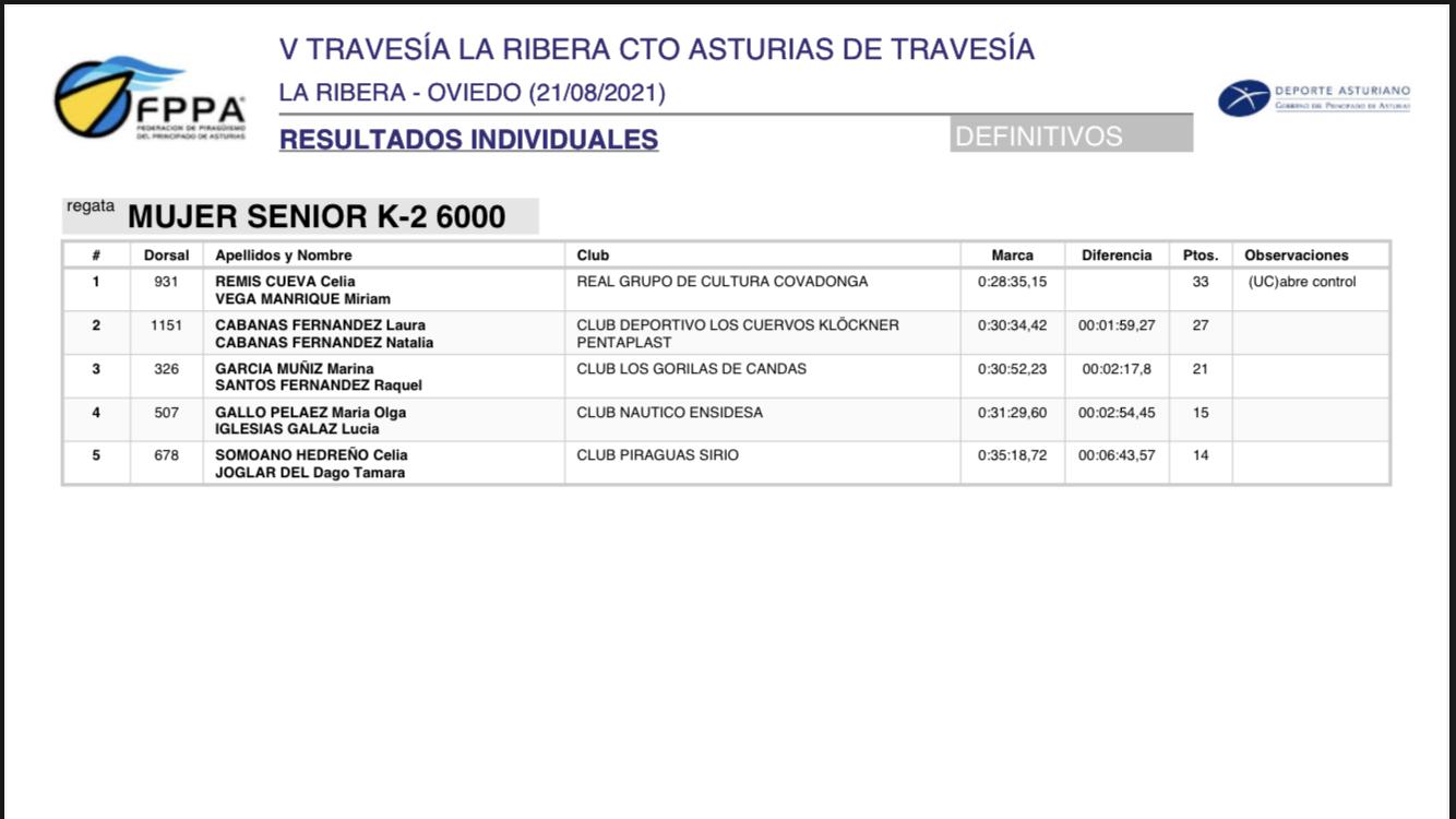 Llorens y Plaza campeones de Asturias de Travesías